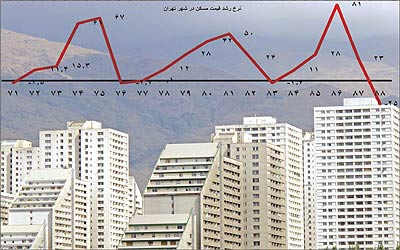 پیش بینی کاهش عرضه و افزایش قیمت مسکن در سال 95
