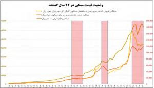 تحلیل پیش بینی قیمت مسکن در سال 95 96 97